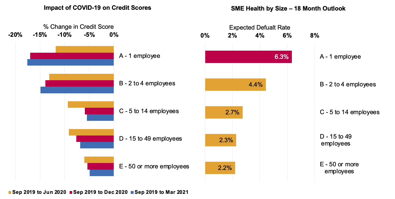 Graphs showing the impact of COVID-19 on credit scores