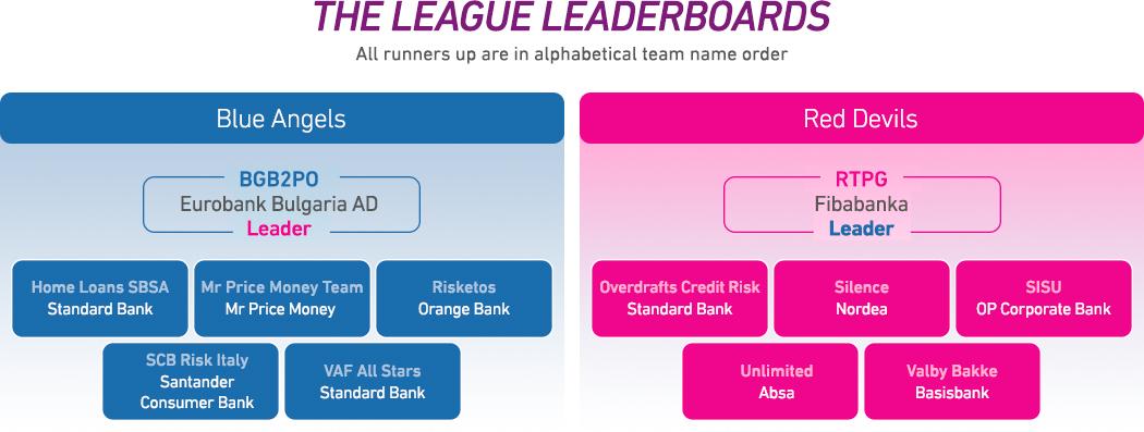 PCUC - League leaderboard